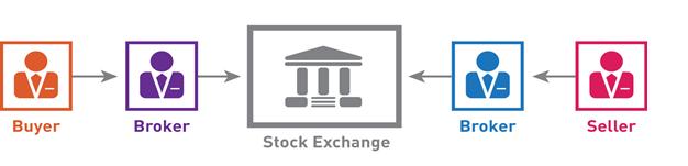 Broker_Exchange