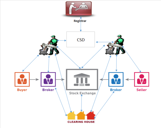 Security_Trading